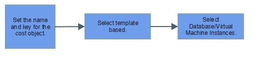 template based basic cost object
