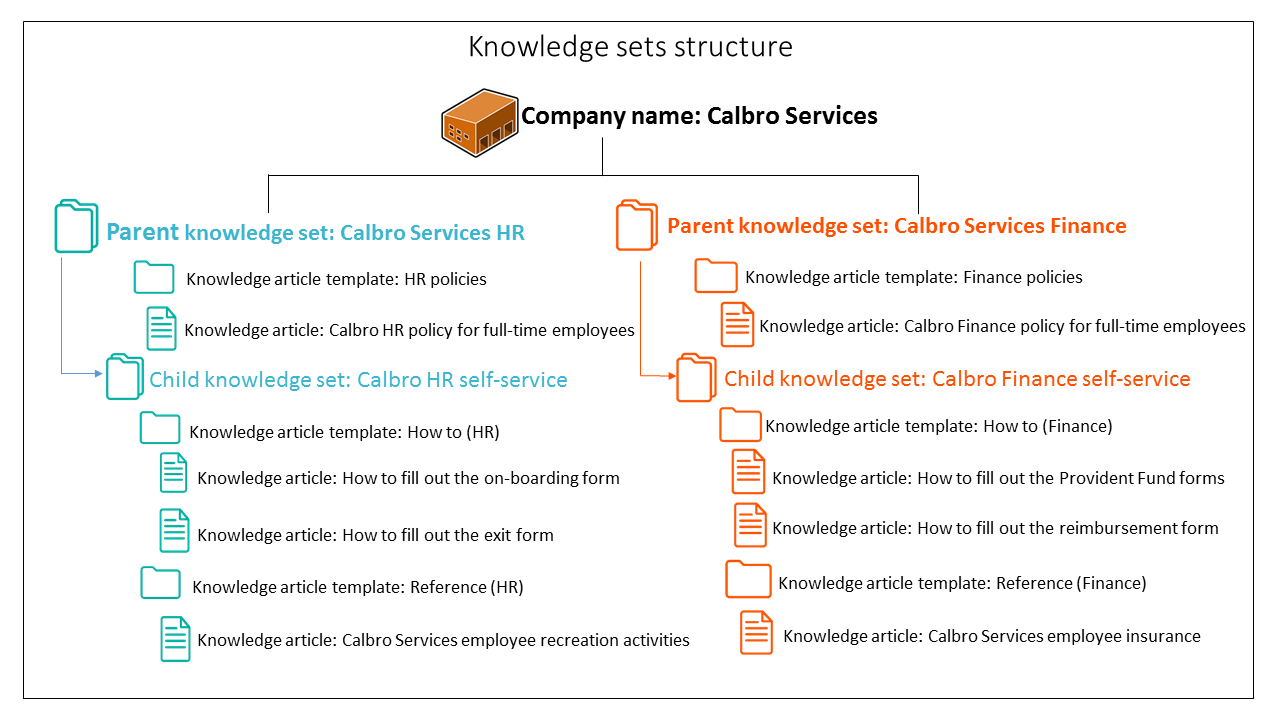 the following figure explains how knowledge article templates and knowledge articles inherit the permissions of knowledge set