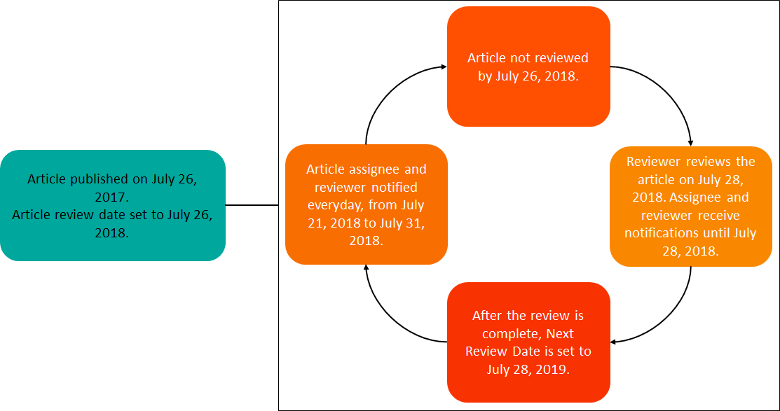 article reviews