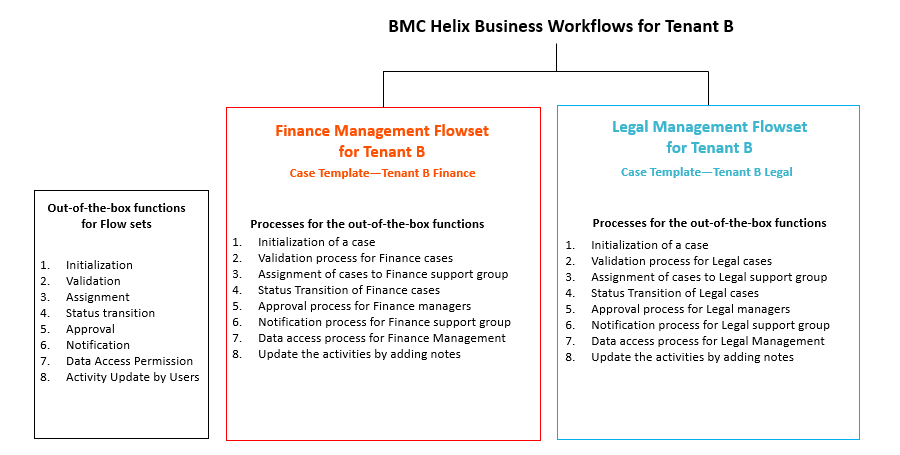 BMC Helix Business Workflows for a line of business - Documentation