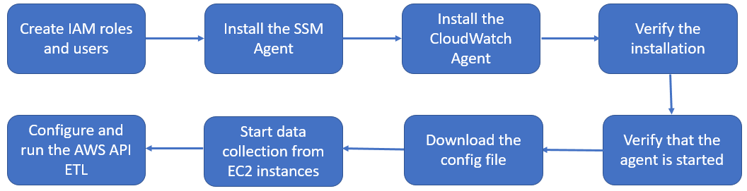 Collecting EC2 instance metrics using the CloudWatch agent