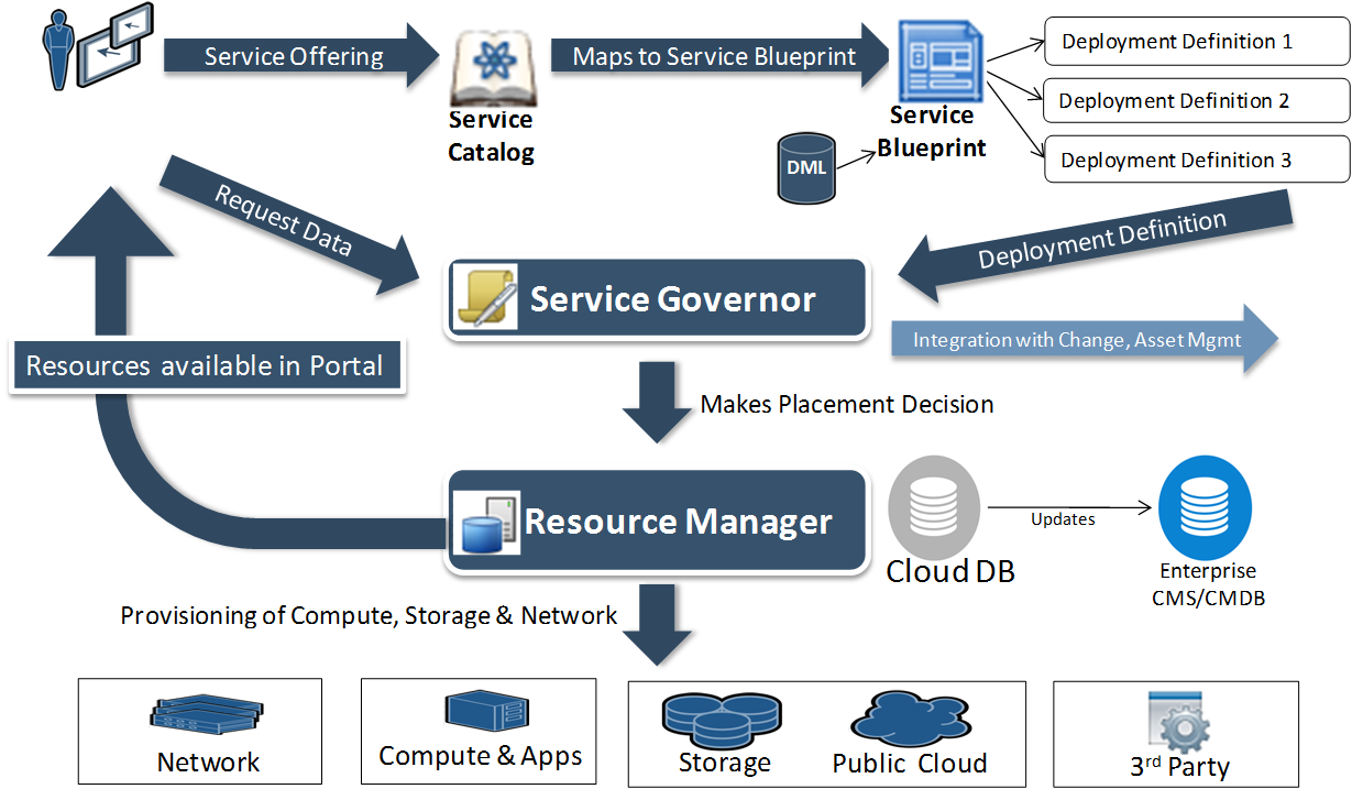 Solution architecture documentation for bmc cloud lifecycle solution architecture malvernweather Choice Image