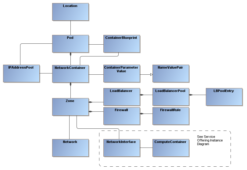 Network Infrastructure Classes Documentation For Bmc Cloud