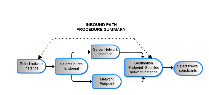 Creating network paths documentation for bmc cloud lifecycle when defining an inbound path for a selected network you describe the route by which traffic arrives at the selected network malvernweather Gallery