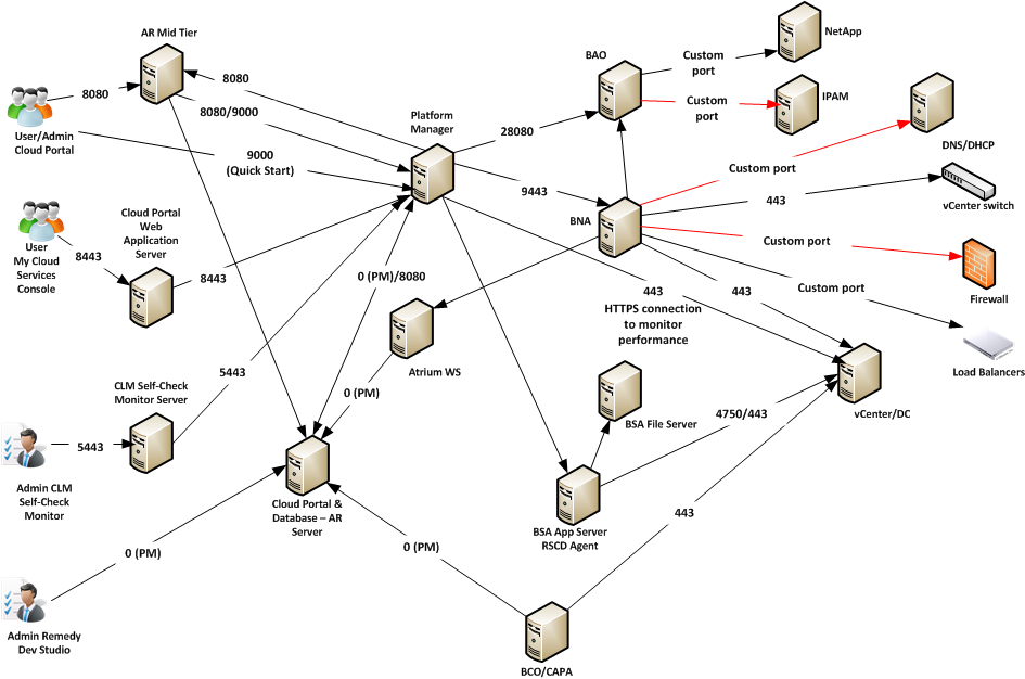 Port Mappings