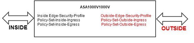 Configuring Cisco ASA 1000V firewalls - Documentation for