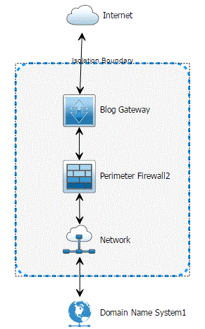 Creating and managing network blueprints using the network designer select the dns icon and draw a connection line to the network icon the following example shows the network blueprint with all connections drawn malvernweather Images