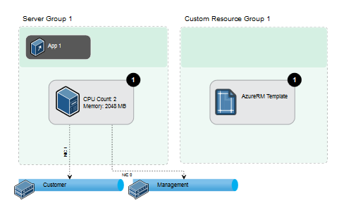 provisioning for azure resource manager with or without templates