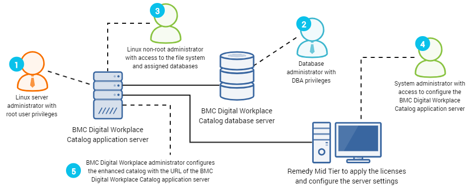 Installation process overview for BMC Digital Workplace