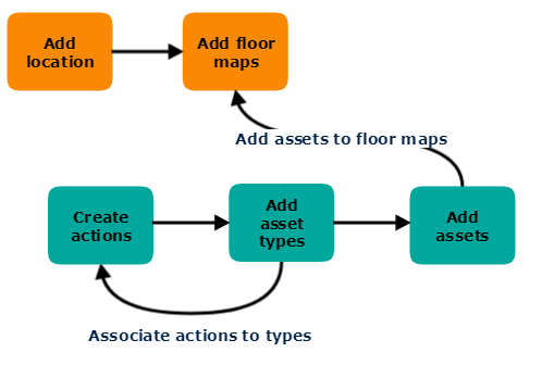locations-actions implementation