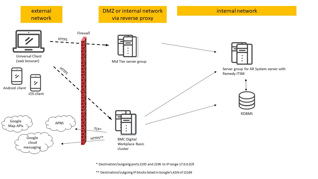 High availability deployment for production - Documentation for BMC