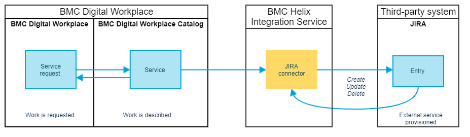 Integration with JIRA via IS