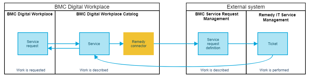 Connector use case 1