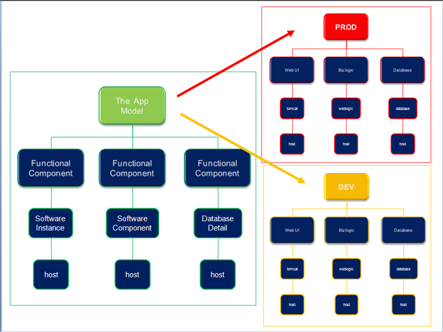 This diagram illustrates how collaborative application mapping helps you build automatic service maps.
