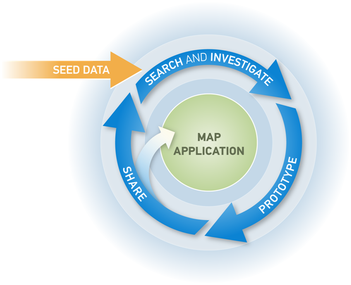 This diagram illustrates the collaborative application mapping workflow from inception to model.