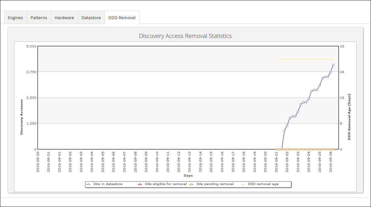 This screen illustrates DDD Removal Statistic on the Appliance Performance page.