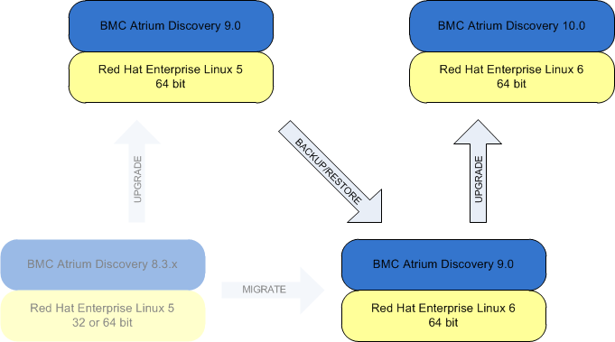 Summarizes the upgrade and migration options. Moving from BMC Atrium Discovery versions on RHEL5 to RHEL 6 requires a data migration. Moving BMC Atrium Discovery versions while remaining on RHEL 5 only requires an upgrade.