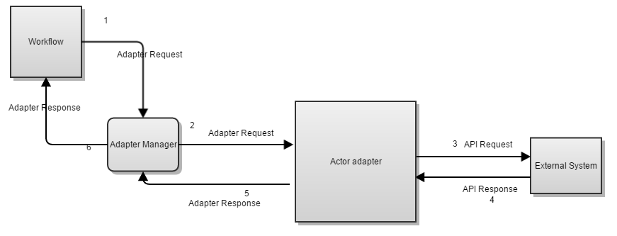 Actor Adapter Sequence Flow