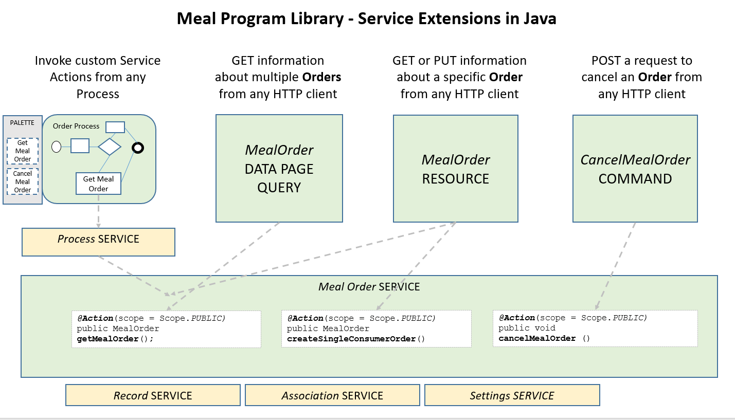 Building custom Service Extensions in Java for the Meal