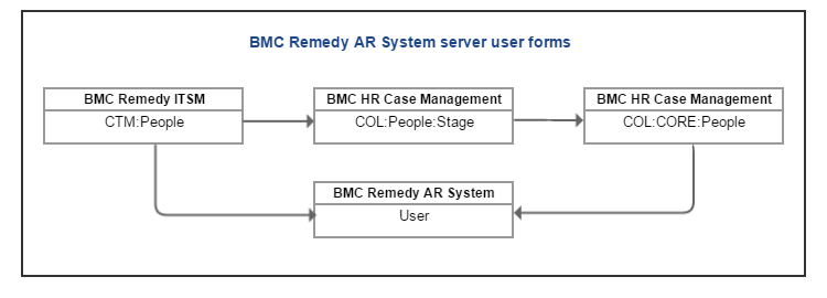 BMC ITSM and HRCM on one AR