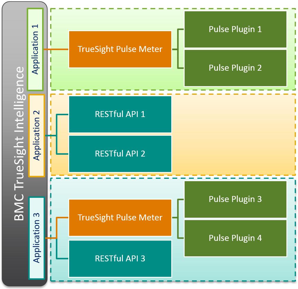 Setting metrics as KPIs for analysis - Documentation for BMC