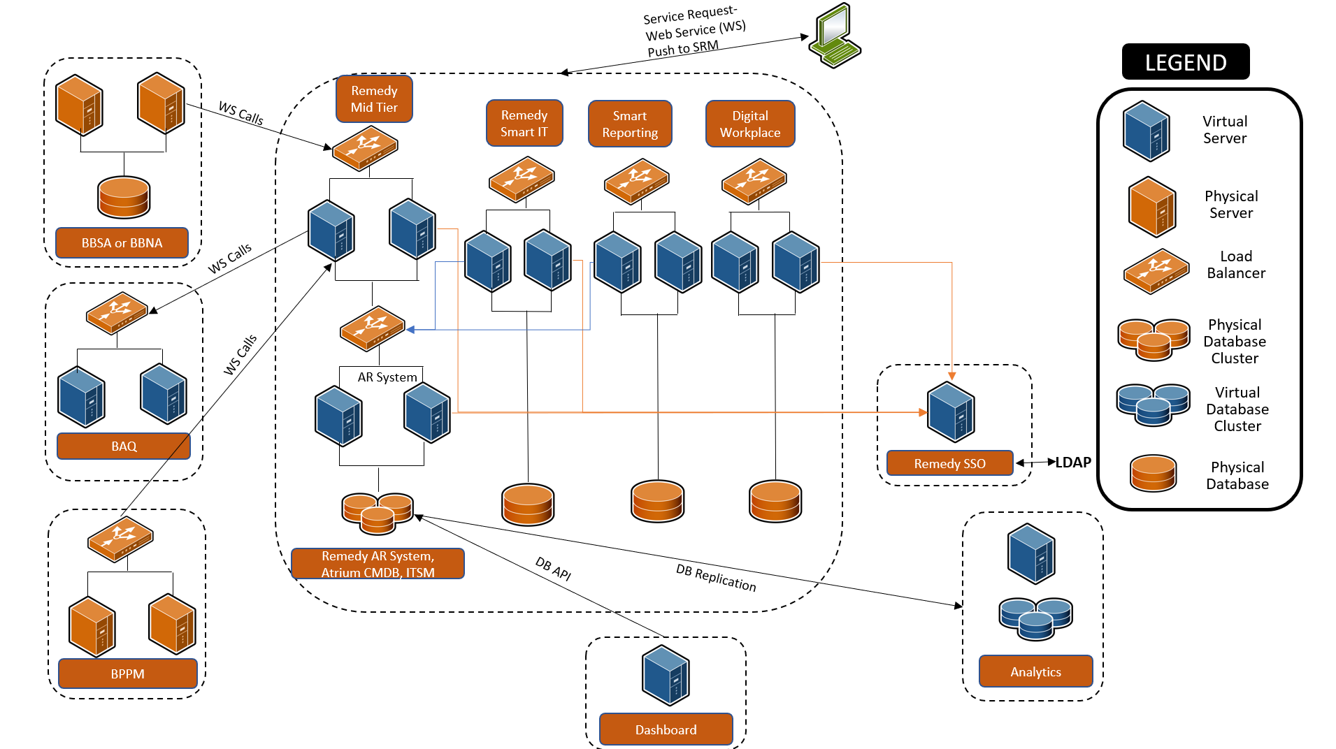 Component Overview And Integration Diagrams