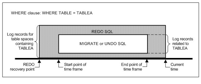 Using REDO SQL - Documentation for Log Master for DB2 12 1