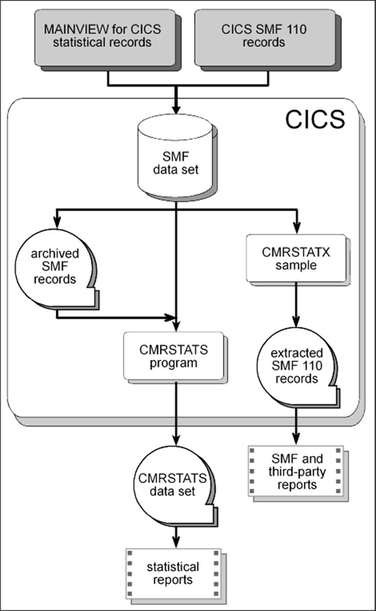 cics operational statistics cmrstats documentation for mainview rh docs bmc com