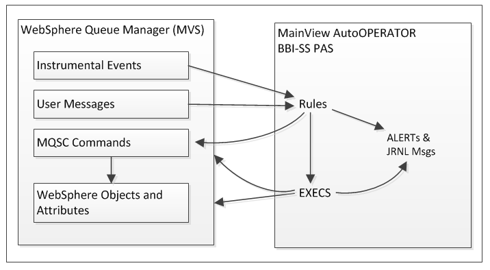 Interactions between MainView AutoOPERATOR and IBM IBM MQ