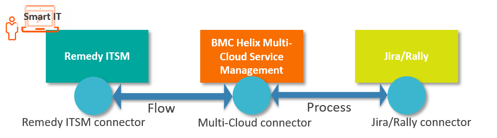 DevOps integration with BMC Helix Multi-Cloud Service