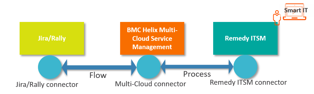 DevOps integration with BMC Helix Multi-Cloud Service Management