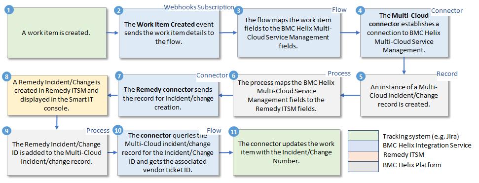 DevOps integration with BMC Helix Multi-Cloud Service Management