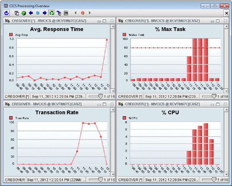 single region cics processing overview container documentation rh docs bmc com