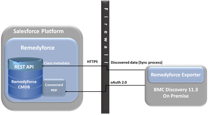 Integrating Remedyforce with BMC Discovery - Documentation for BMC