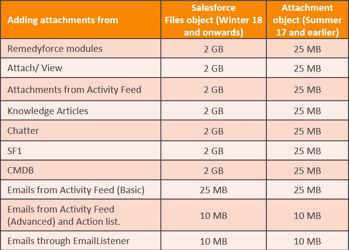 Attachments in Remedyforce - Documentation for BMC