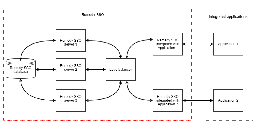 Remedy SSO deployed in a high availability mode