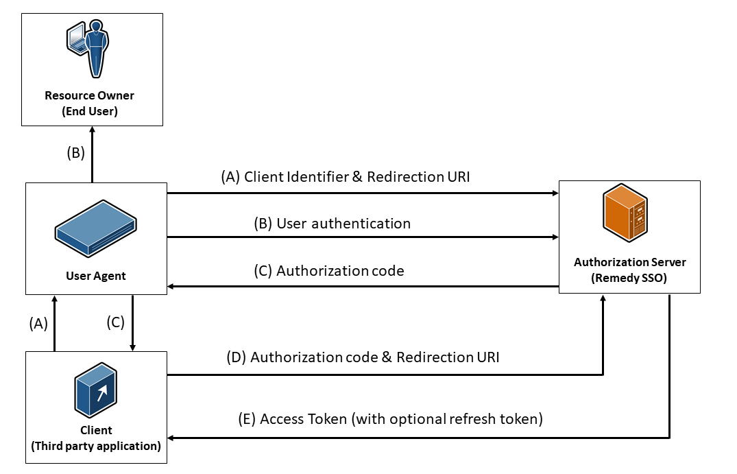 Configuring OAuth 2 0 - Documentation for Remedy Single Sign