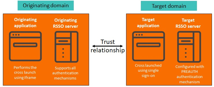 Enabling cross launch for applications integrated with
