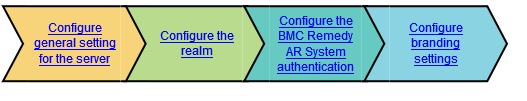 BMC Remedy AR System authentication process