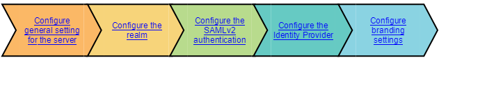 SAMLv2Authentication