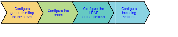 LDAP authentication process - Documentation for BMC Remedy