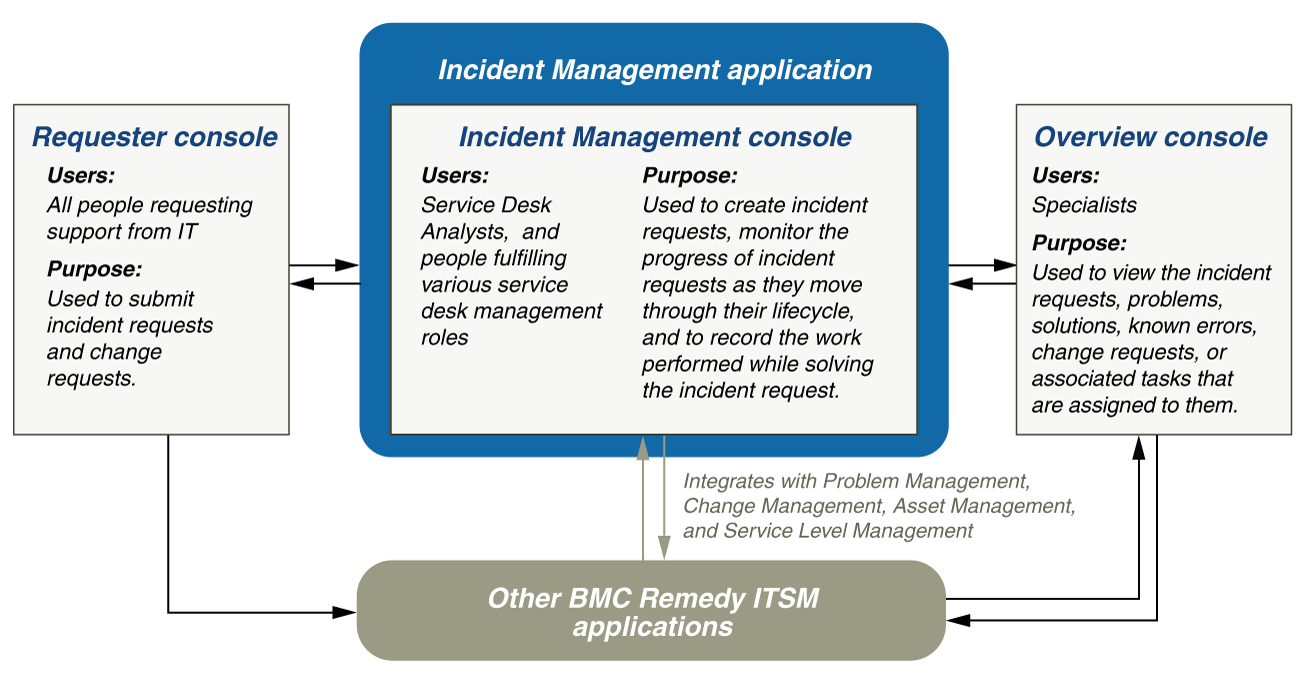 Incident Management Consoles Overview Documentation For