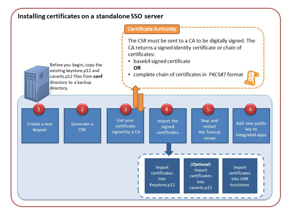 Installing certificates on a standalone server