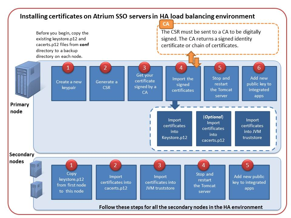 Installing Certificates In An Ha Load Balancing Environment