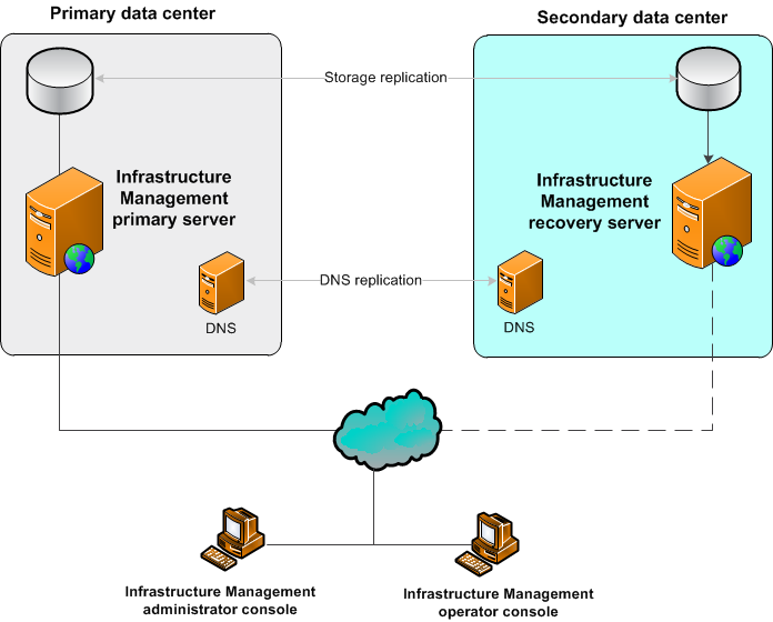 Disaster Recovery Deployment Architecture Sap Sql
