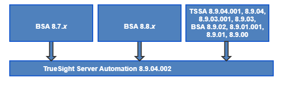 TSSA8904002_UpgradePath