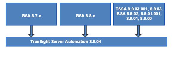 TSSA8904_UpgradePath