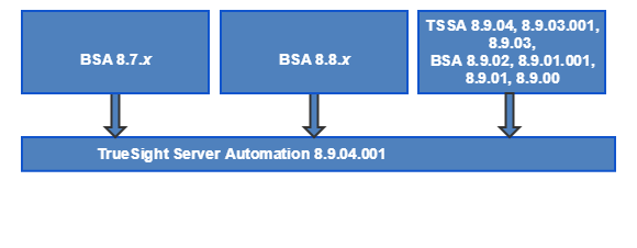 TSSA8904001_UpgradePath